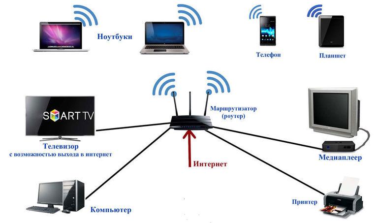 """Wi-Fi"" ir tinklo kabelis"